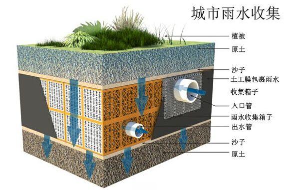 探讨管道在建筑小区内雨水收集、排放的新应用