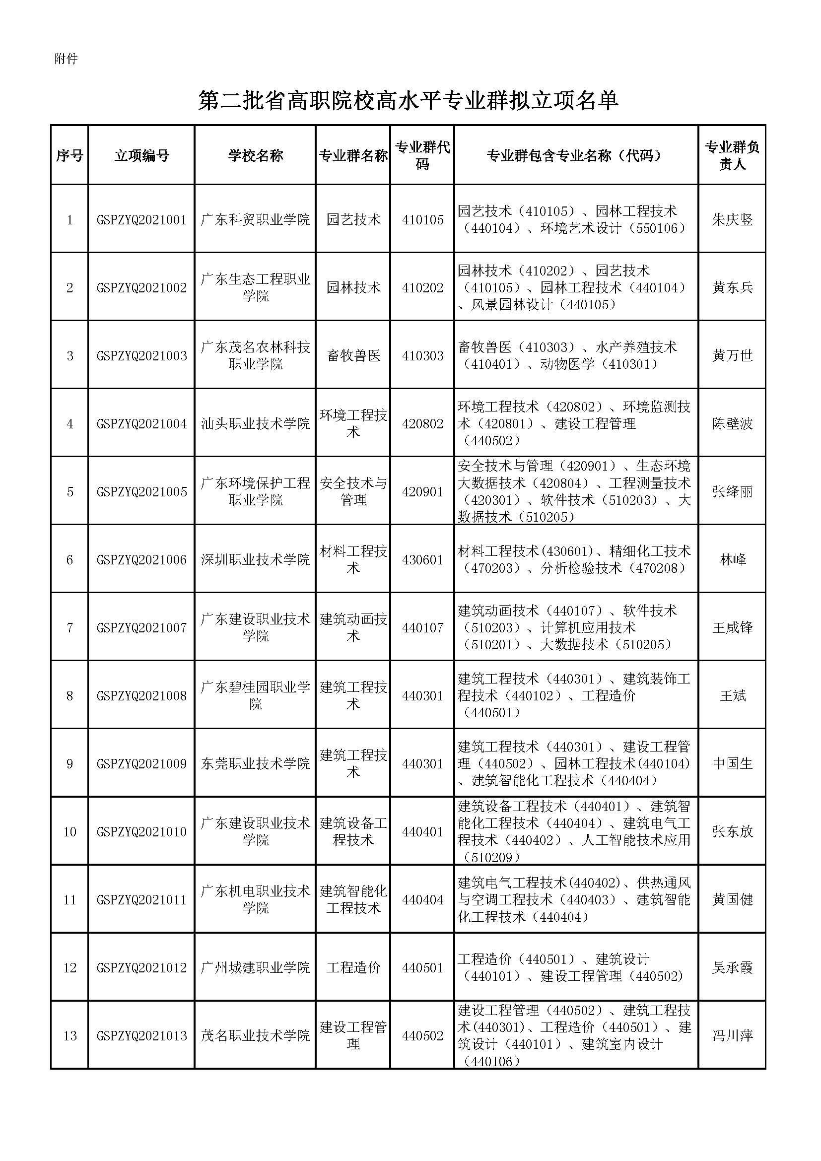 广东省教育厅发布关于第二批省高职院校高水平专业群拟立项名单的公示